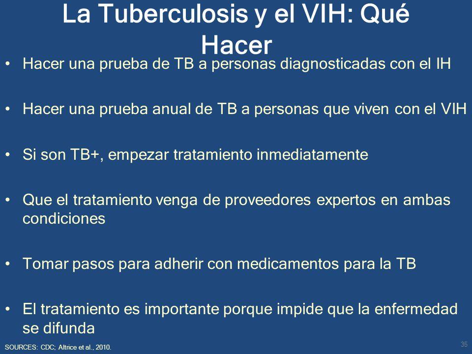 La Tuberculosis y el VIH: Qué Hacer