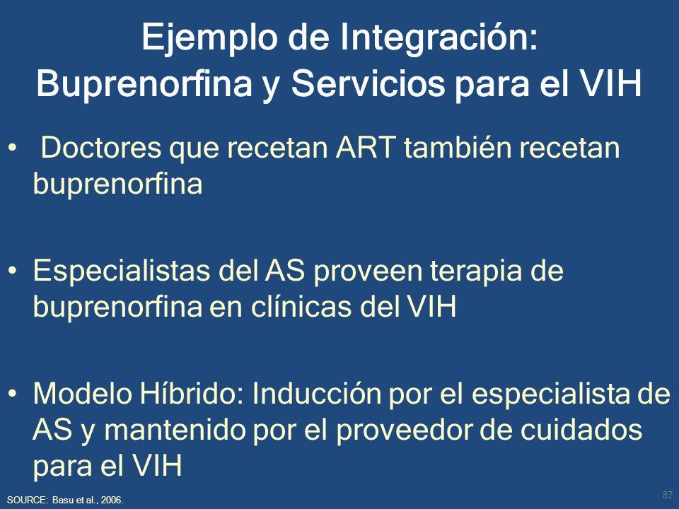 Ejemplo de Integración: Buprenorfina y Servicios para el VIH