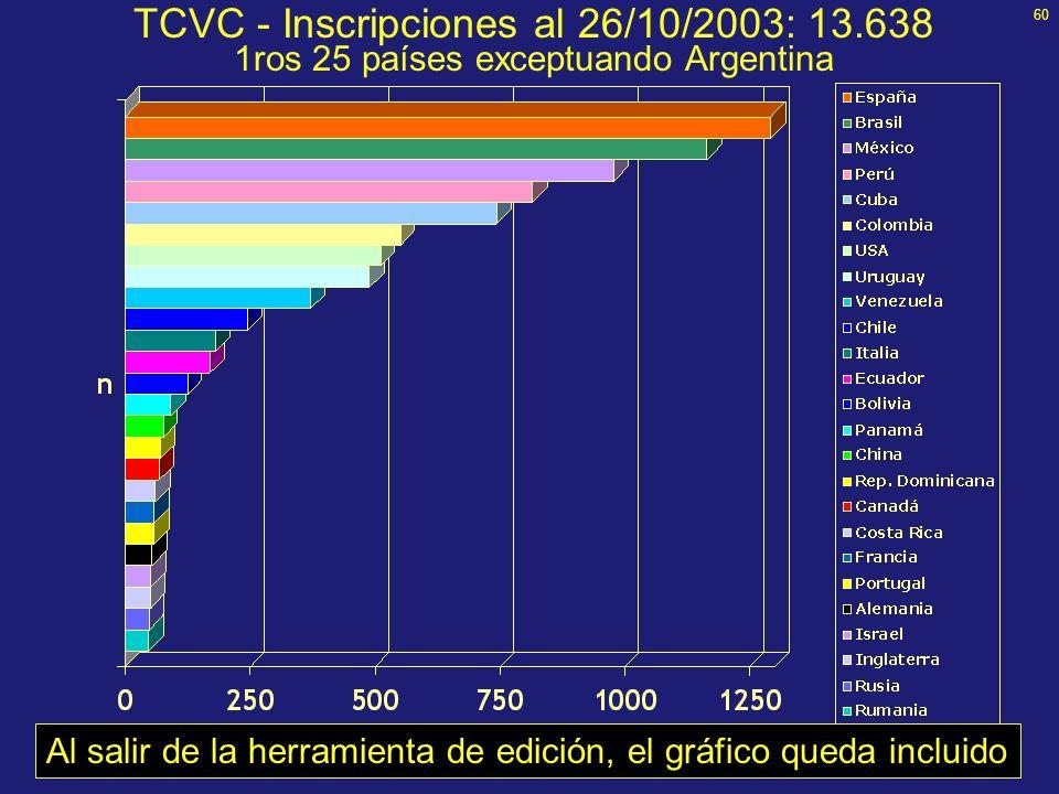TCVC - Inscripciones al 26/10/2003: 13