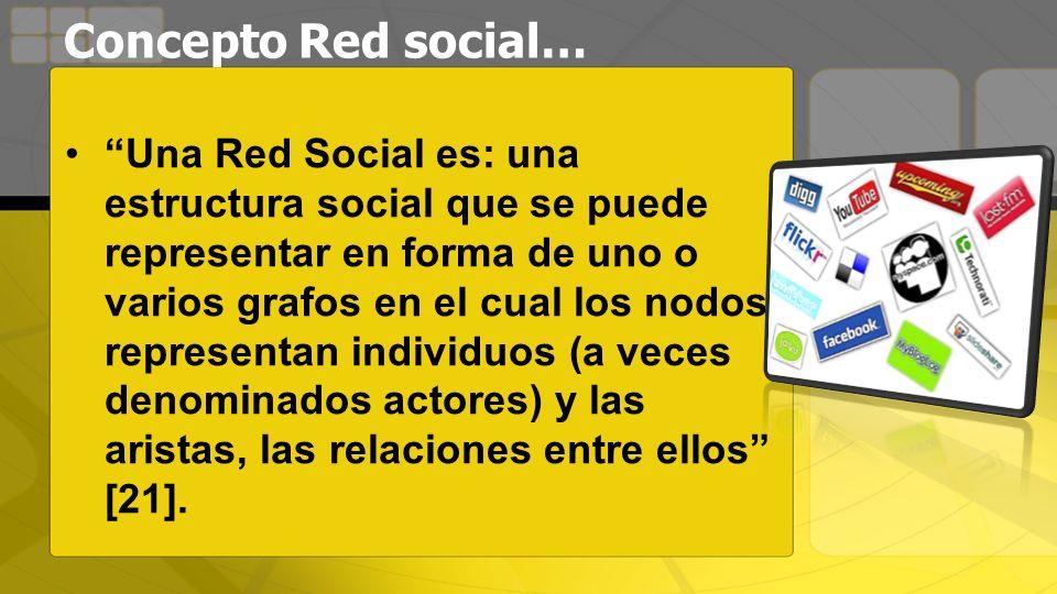 Concepto Red social…