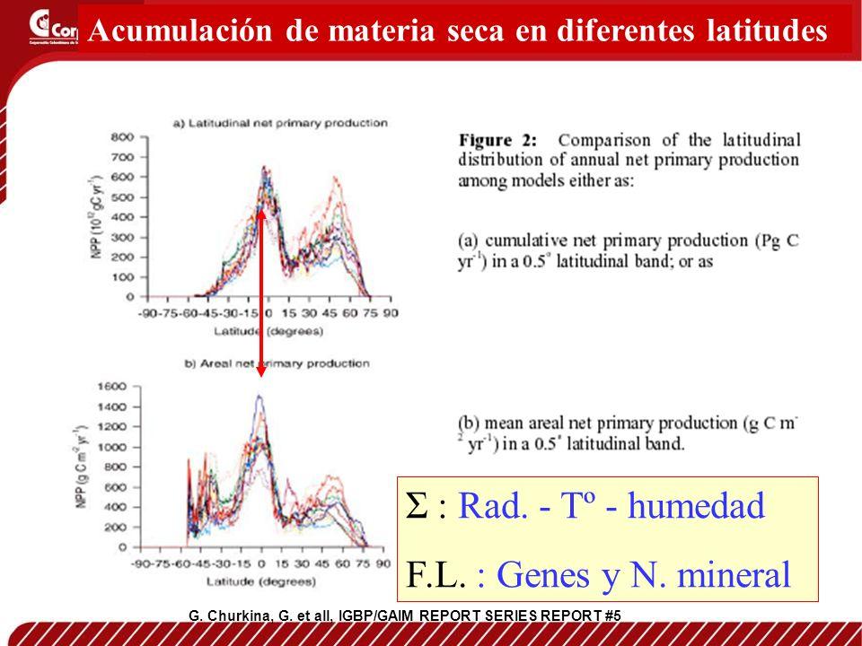 Σ : Rad. - Tº - humedad F.L. : Genes y N. mineral