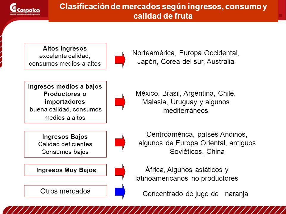 Clasificación de mercados según ingresos, consumo y calidad de fruta