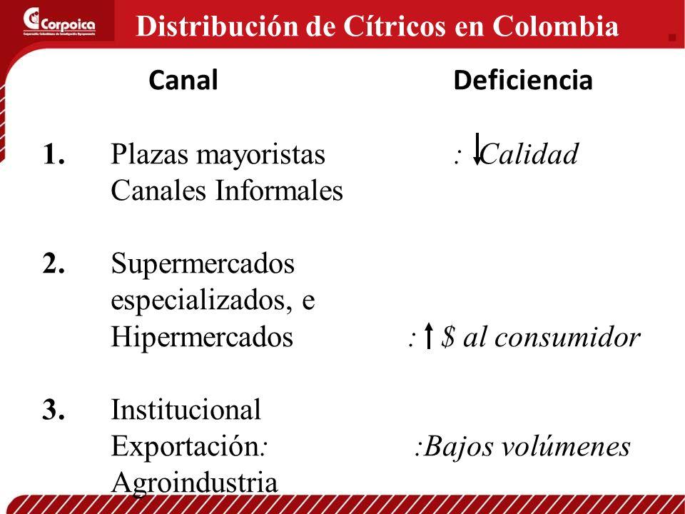 Distribución de Cítricos en Colombia