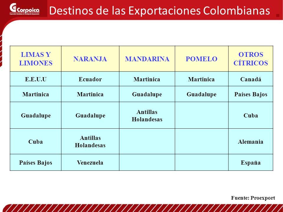 Destinos de las Exportaciones Colombianas