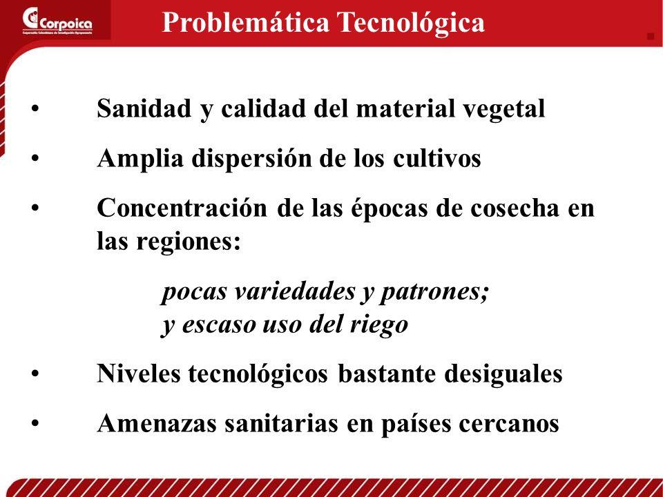 Problemática Tecnológica