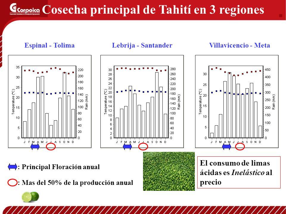 Cosecha principal de Tahití en 3 regiones