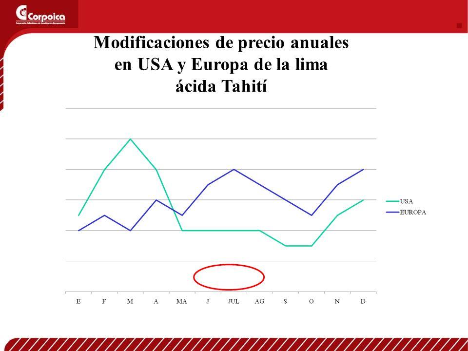 Modificaciones de precio anuales en USA y Europa de la lima ácida Tahití