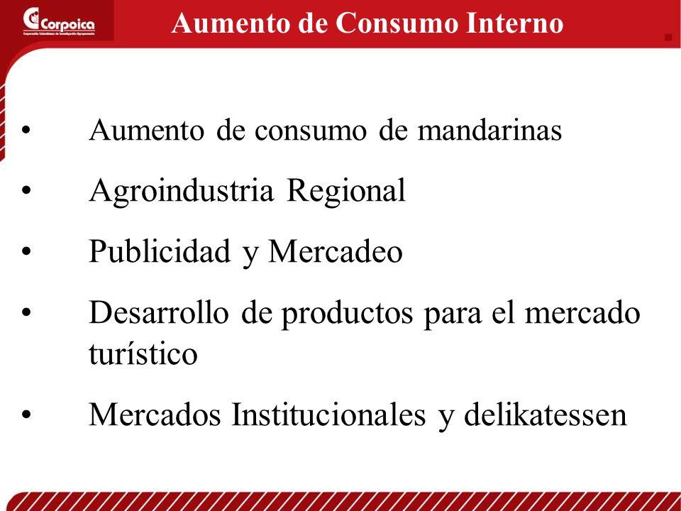 Aumento de Consumo Interno