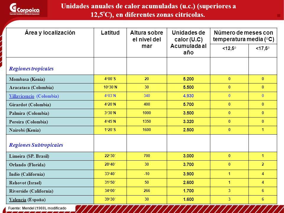 Unidades anuales de calor acumuladas (u. c