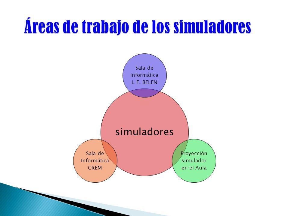 Áreas de trabajo de los simuladores
