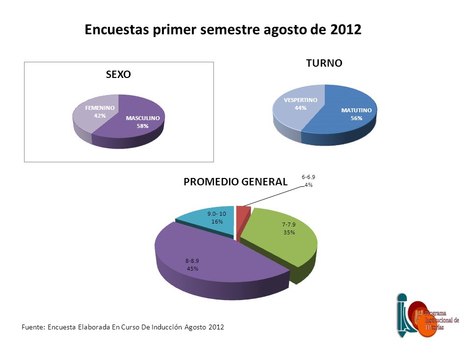 Encuestas primer semestre agosto de 2012