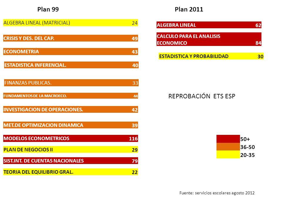 Plan 99 Plan 2011 REPROBACIÓN ETS ESP 50+ 36-50 20-35