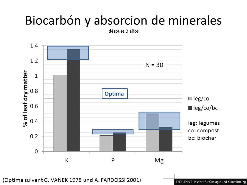 Biocarbón y absorcion de minerales déspues 3 años