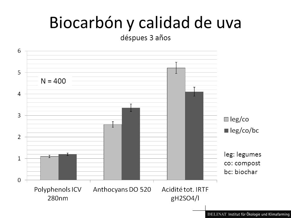 Biocarbón y calidad de uva déspues 3 años