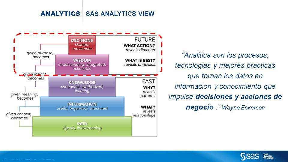 analytics SAS analytics view.