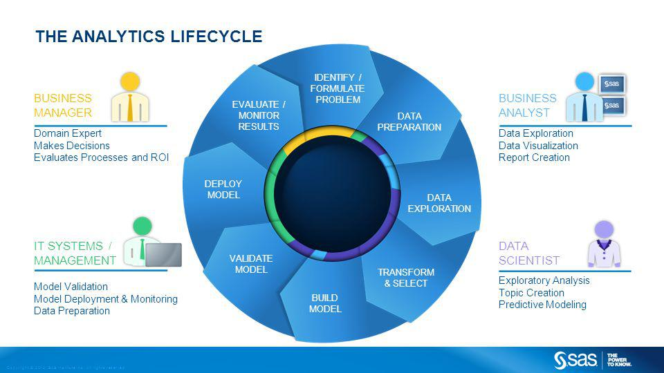 THE ANALYTICS LIFECYCLE