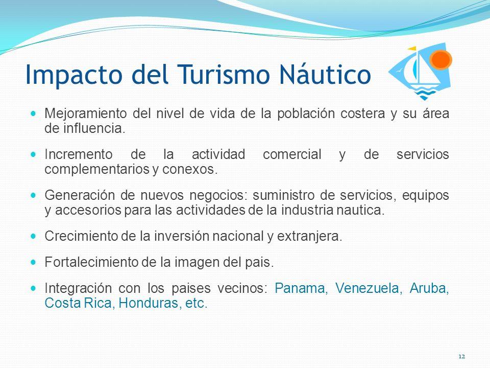 Impacto del Turismo Náutico