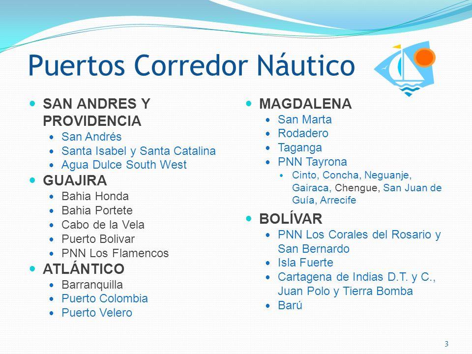 Puertos Corredor Náutico