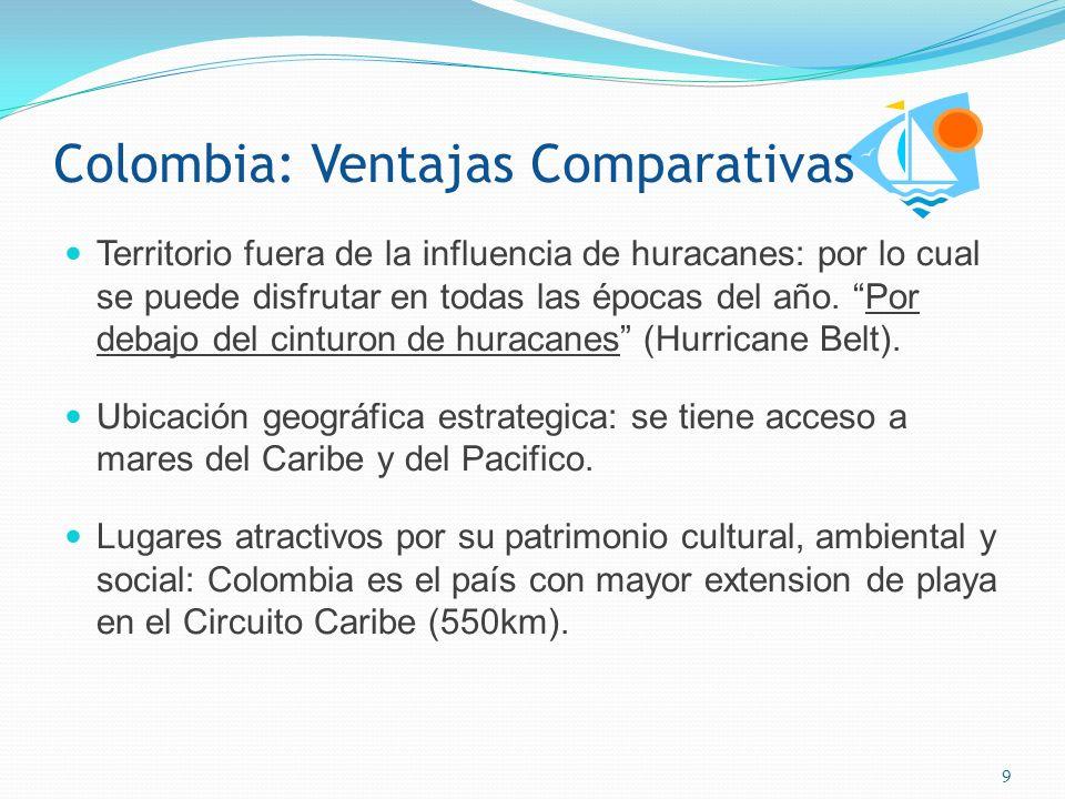 Colombia: Ventajas Comparativas