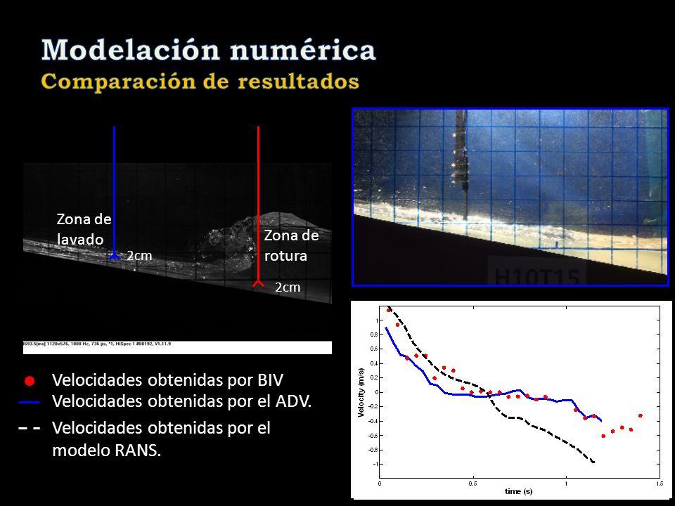 Modelación numérica Comparación de resultados