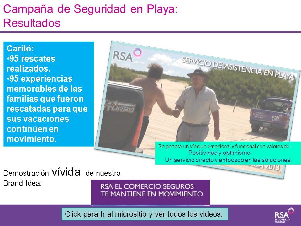 Campaña de Seguridad en Playa: Resultados
