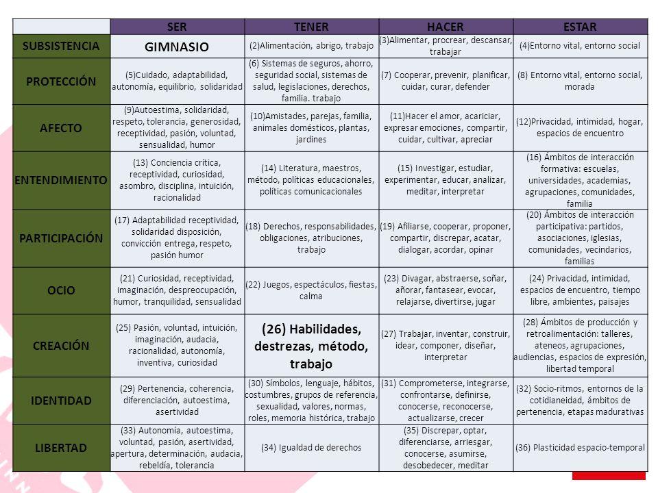 (26) Habilidades, destrezas, método, trabajo