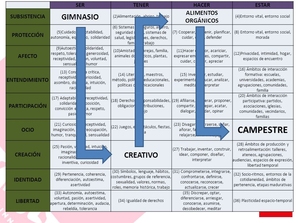 CAMPESTRE GIMNASIO CREATIVO ALIMENTOS ORGÁNICOS SER TENER HACER ESTAR