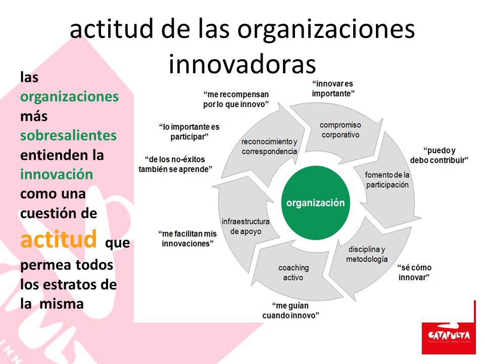 actitud de las organizaciones innovadoras la rueda virtuosa de la innovación