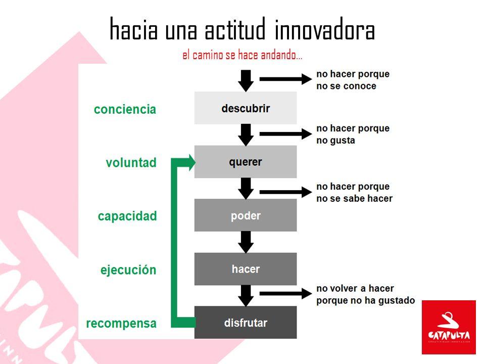 hacia una actitud innovadora el camino se hace andando…