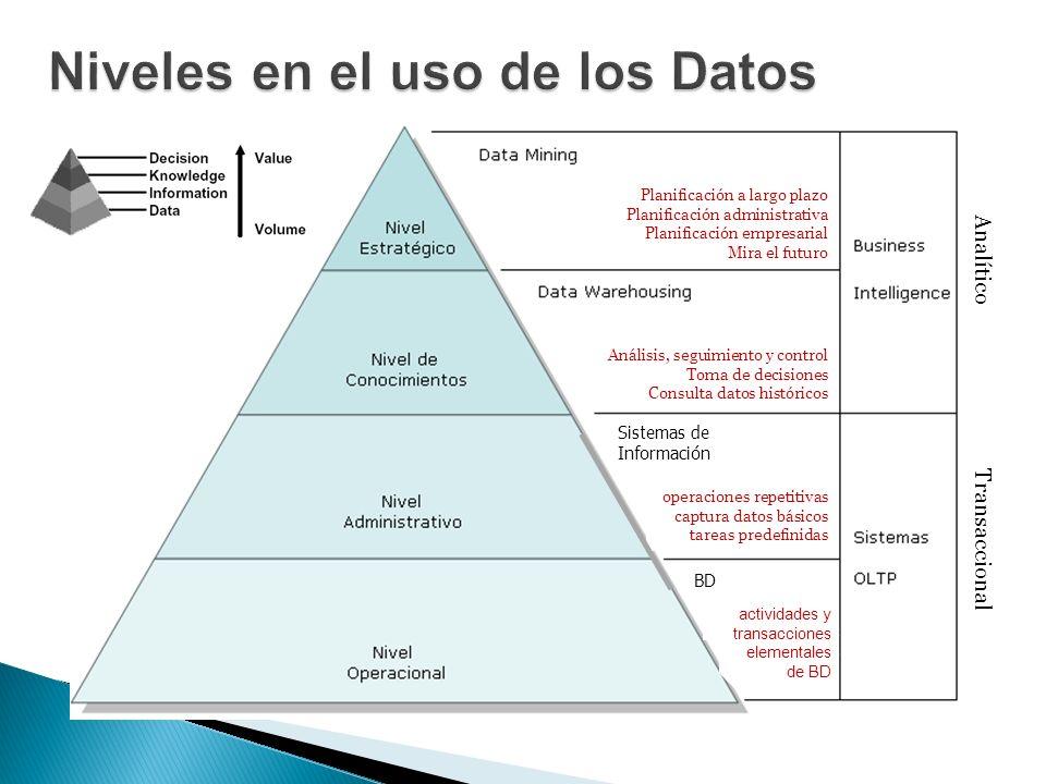 Niveles en el uso de los Datos