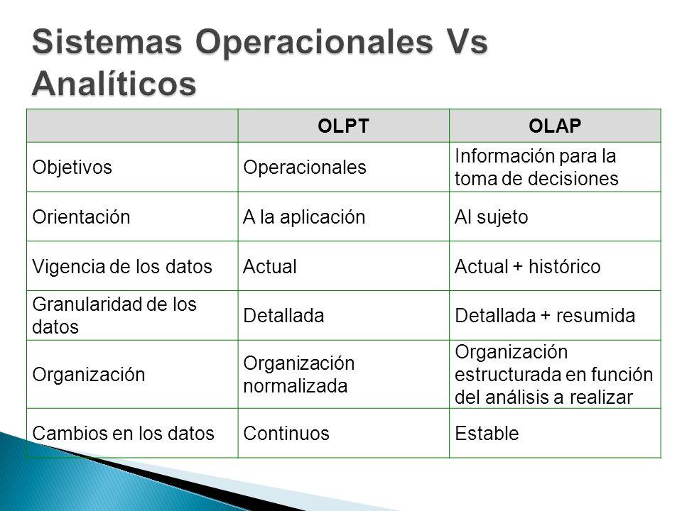 Sistemas Operacionales Vs Analíticos