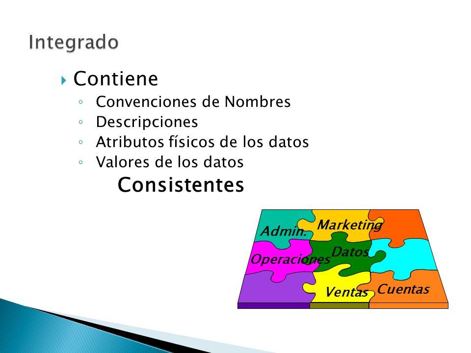 Consistentes Contiene Integrado Convenciones de Nombres Descripciones