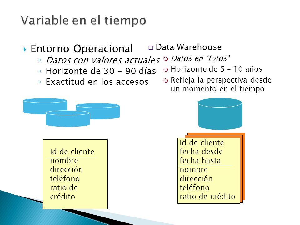 Variable en el tiempo Entorno Operacional Datos con valores actuales