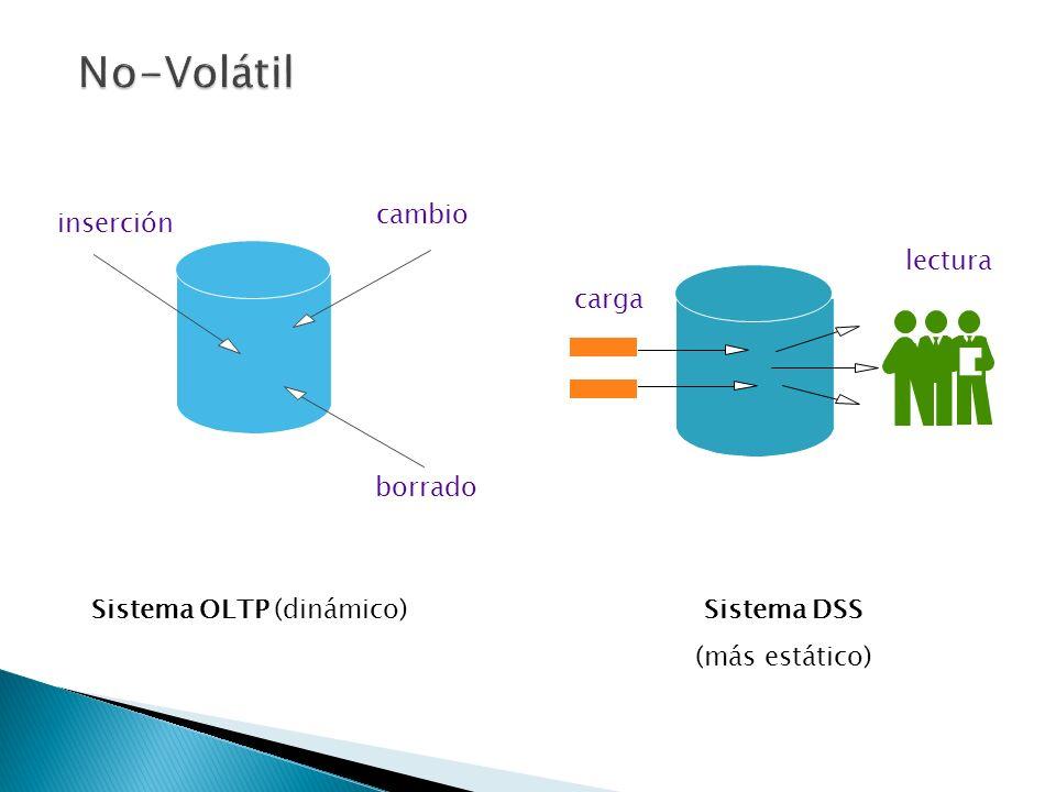 Sistema OLTP (dinámico)