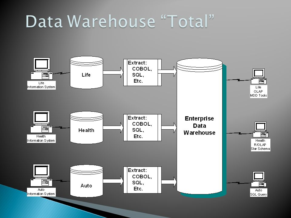 Data Warehouse Total