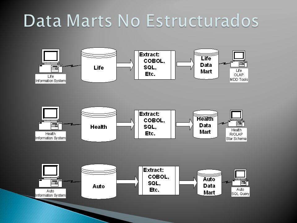 Data Marts No Estructurados