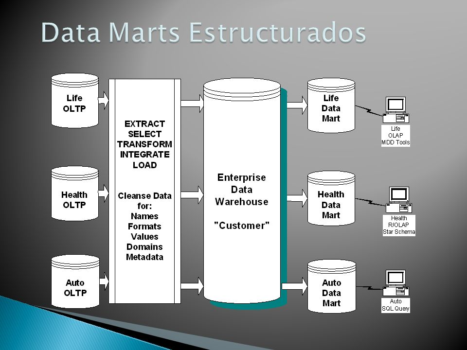 Data Marts Estructurados