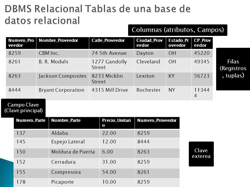 DBMS Relacional Tablas de una base de datos relacional
