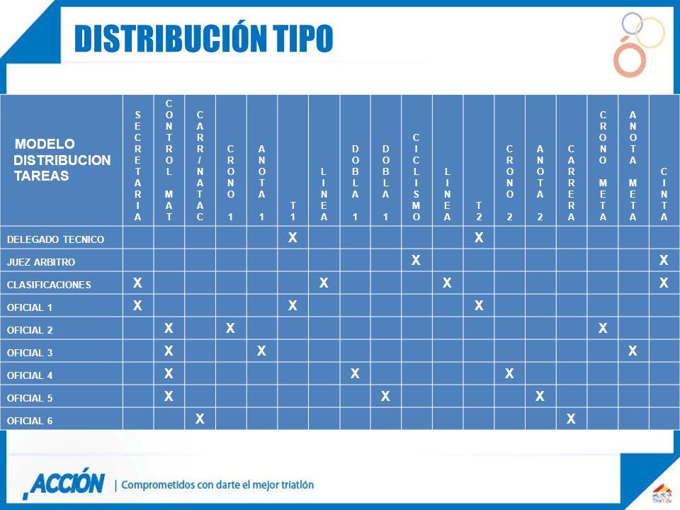 Distribución tipo MODELO DISTRIBUCION TAREAS X S E C R T A I O N L M /