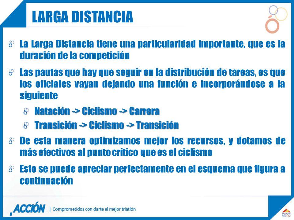 Larga distancia La Larga Distancia tiene una particularidad importante, que es la duración de la competición.