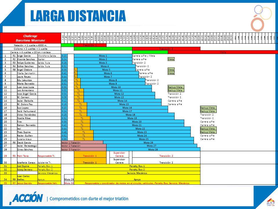 Larga distancia Challenge Barcelona Maresme 7:30 7:45 8:00 8:15 8:30