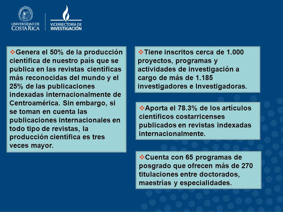 Genera el 50% de la producción científica de nuestro país que se publica en las revistas científicas más reconocidas del mundo y el 25% de las publicaciones indexadas internacionalmente de Centroamérica. Sin embargo, si se toman en cuenta las publicaciones internacionales en todo tipo de revistas, la producción científica es tres veces mayor.
