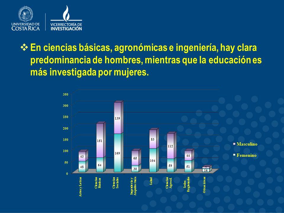 En ciencias básicas, agronómicas e ingeniería, hay clara predominancia de hombres, mientras que la educación es más investigada por mujeres.