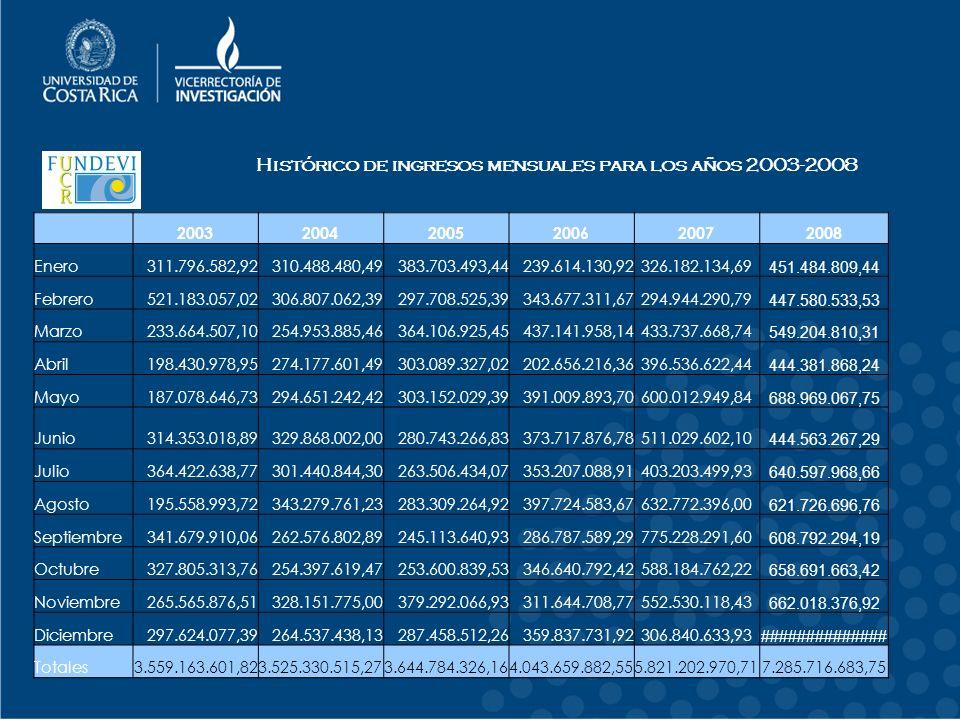 Histórico de ingresos mensuales para los años 2003-2008
