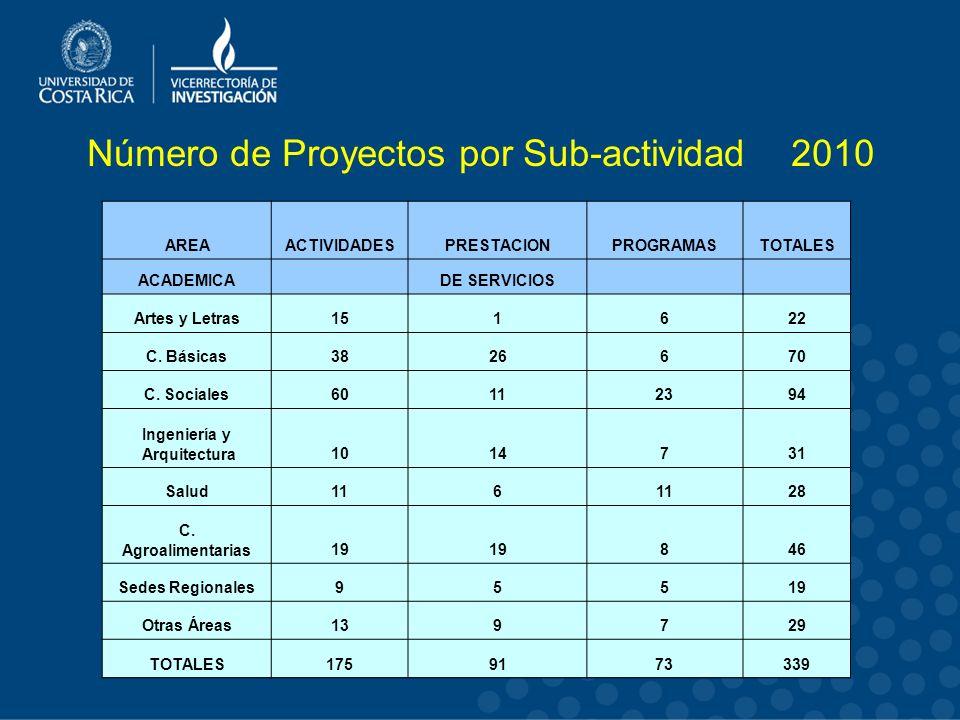 Número de Proyectos por Sub-actividad 2010