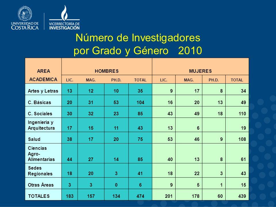Número de Investigadores por Grado y Género 2010