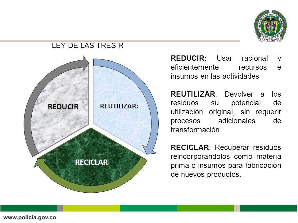 REDUCIR RECICLAR LEY DE LAS TRES R