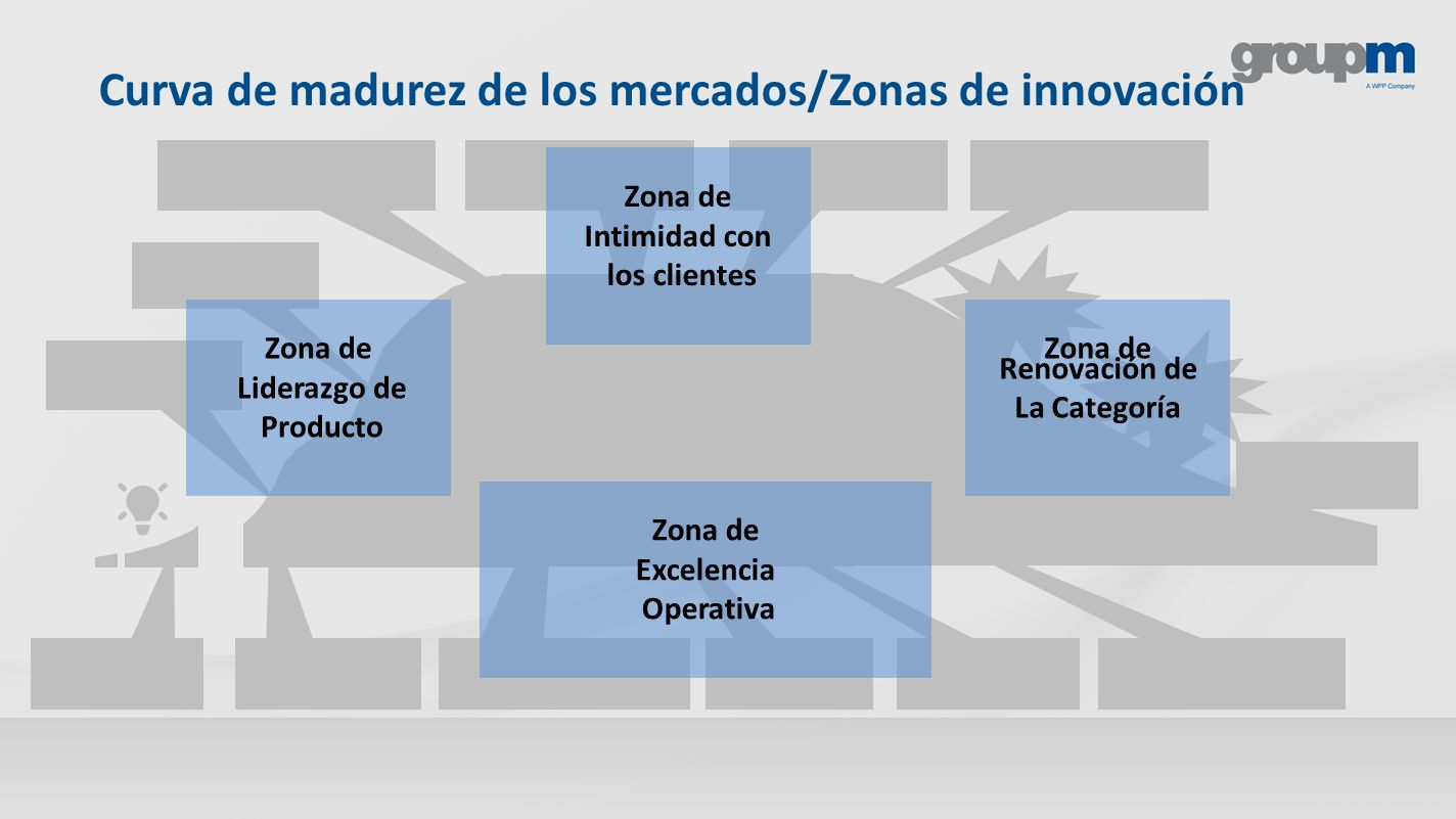 Curva de madurez de los mercados/Zonas de innovación