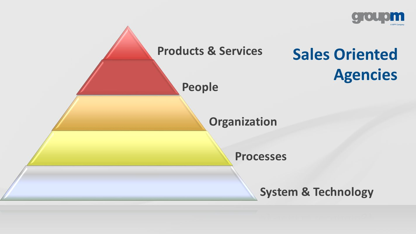 Sales Oriented Agencies Products & Services People Organization