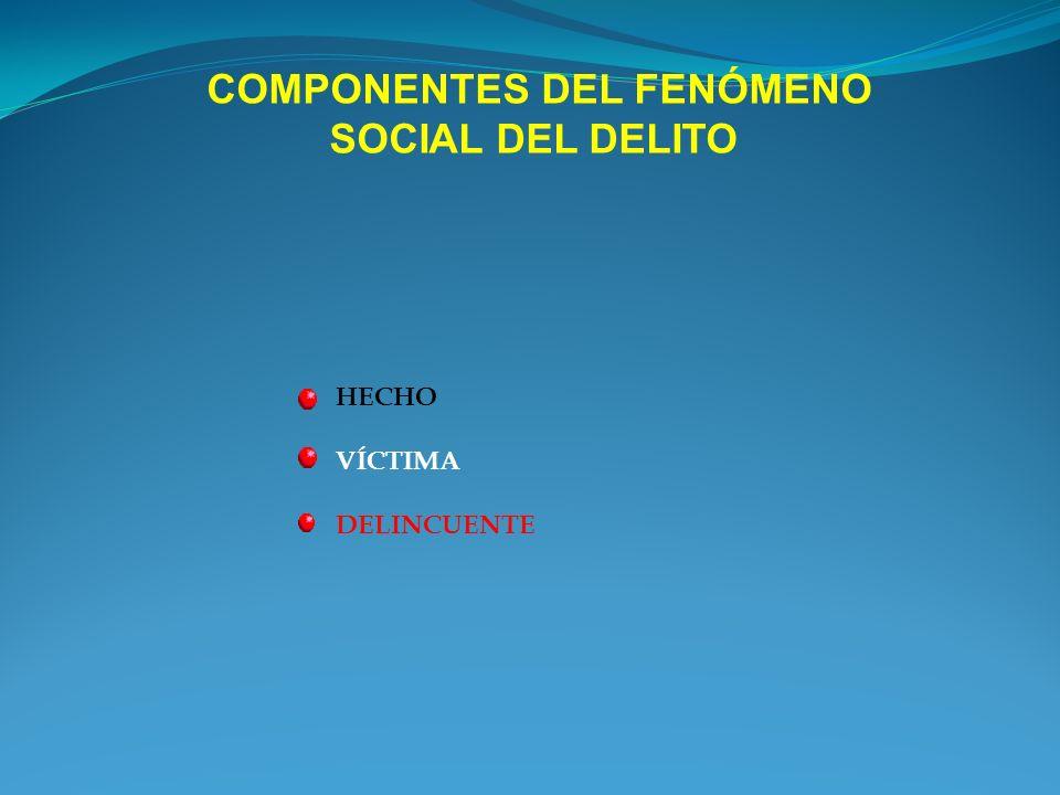 COMPONENTES DEL FENÓMENO SOCIAL DEL DELITO